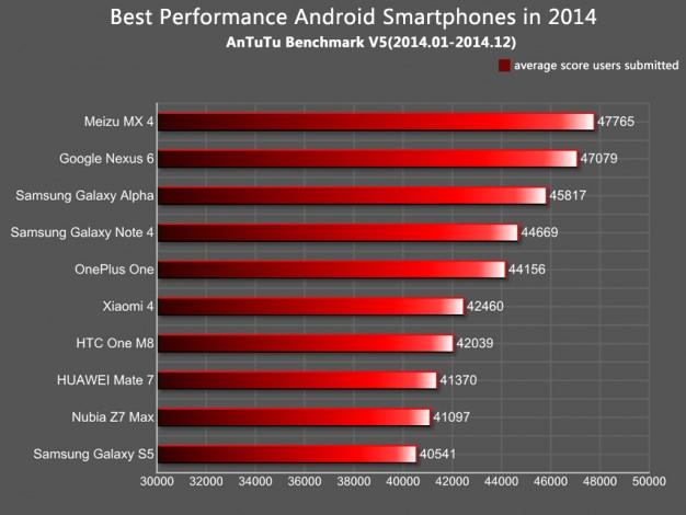 2014-yılı-en-iyi-akıllı-telefon-araştırması