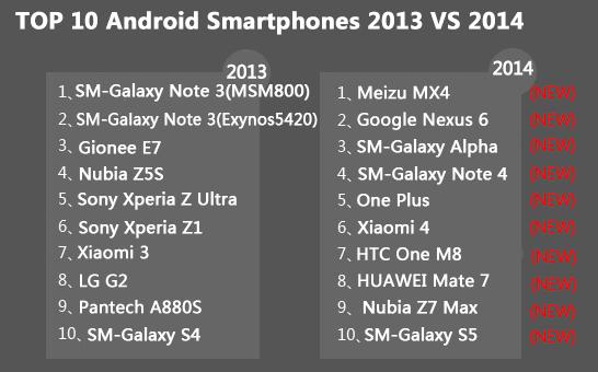 2014-yılı-en-iyi-akıllı-telefon