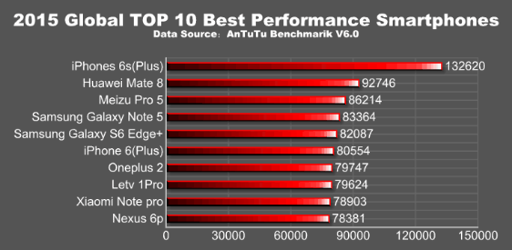antutu-2015-yili-en-iyi-10-akilli-telefon-listesi-2