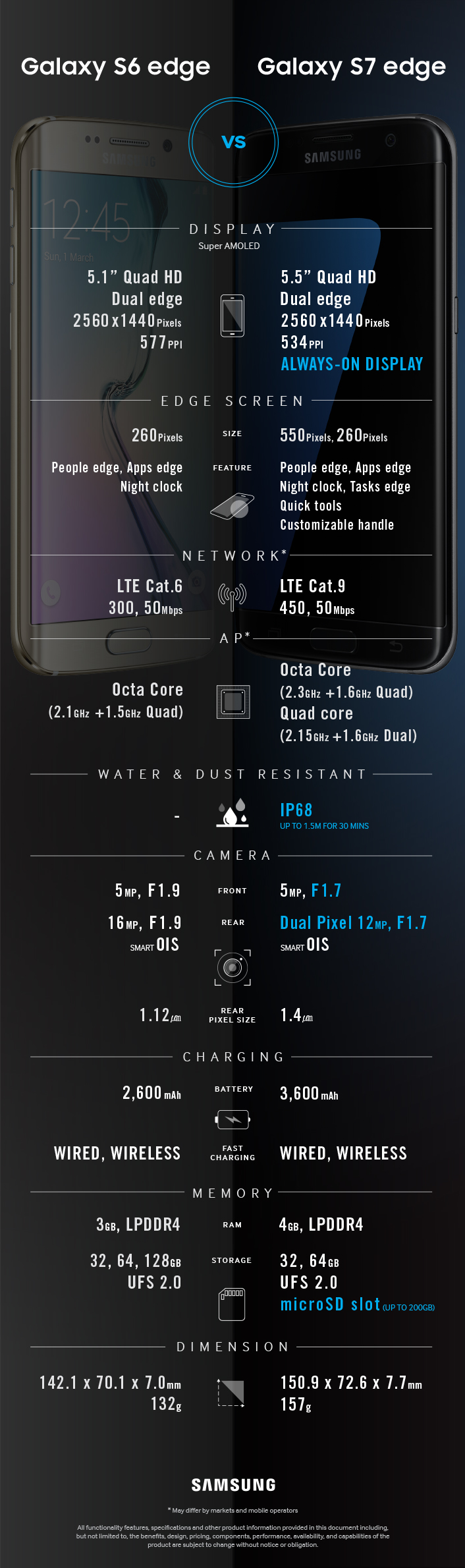 Galaxy s6 edge & s7 edge Comparison_0216